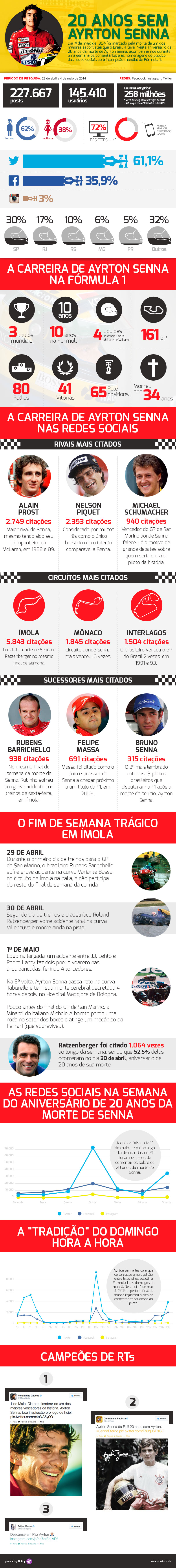 Photo of Senna nas redes sociais